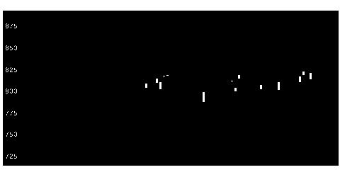 4761さくらKCSの株価チャート