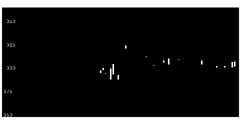 4762XNETの株式チャート