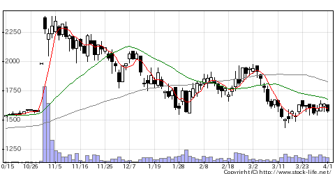 4771F&Mの株価チャート
