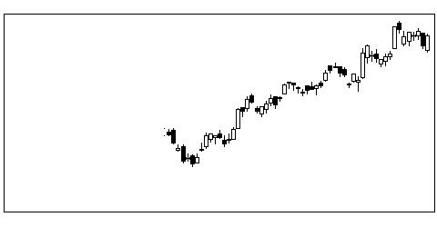 4776サイボウズの株価チャート