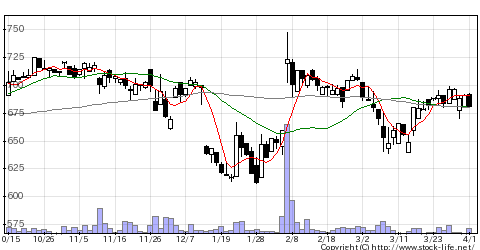 4783日ダイナミクの株式チャート