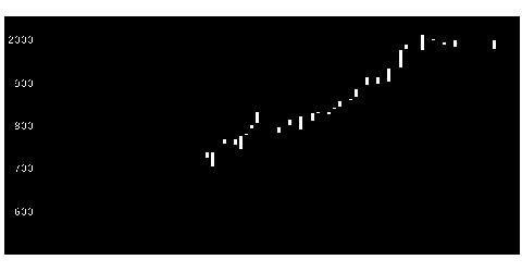 4809パラカの株価チャート