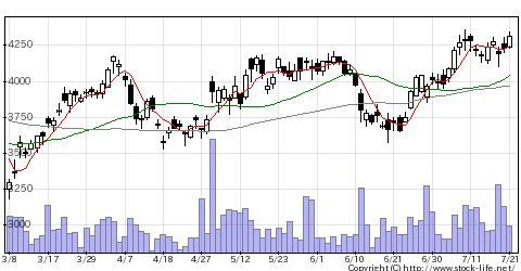 4812ISIDの株価チャート