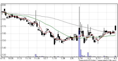 4814ネクスウェアの株価チャート