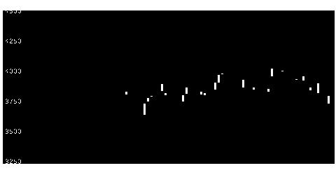 4819デジタルガレージの株価チャート