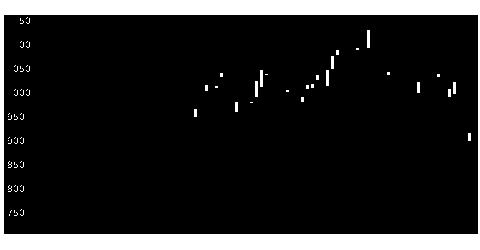 4820イーエムシステムズの株価チャート