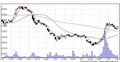 4825WNIウェザの株価チャート