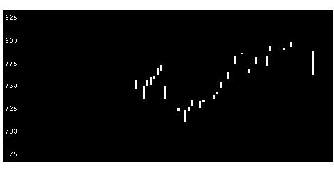 4826CIJの株式チャート