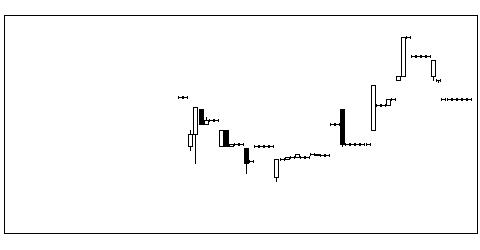 4827BワンHDのチャート