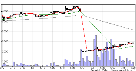 4828東洋BENGの株価チャート