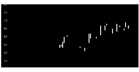4829日エンターの株式チャート