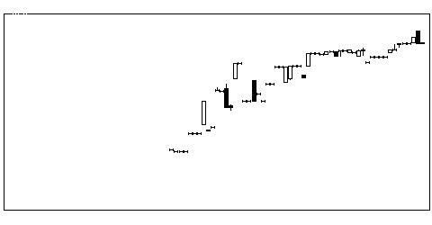 4834キャリアBの株価チャート