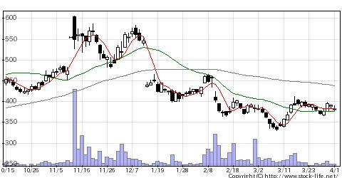 4837シダックスの株式チャート