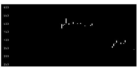 4839WOWOWの株式チャート