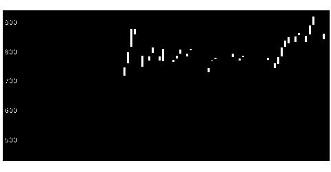 4847インテリWの株価チャート