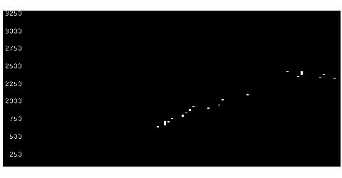 4849エンジャパンの株価チャート