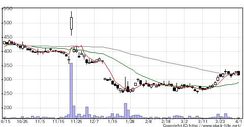 4875メディシノバの株価チャート