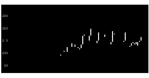4881ファンペップの株式チャート
