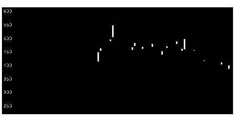 4883モダリスの株式チャート