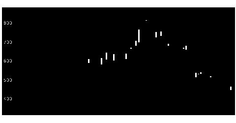 4884クリングルの株価チャート