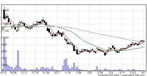 4885室町ケミカルの株式チャート