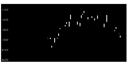 4901富士フイルムの株価チャート