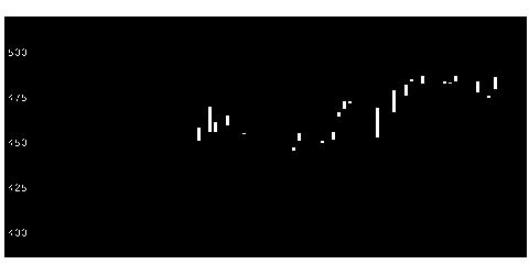 4902コニカミノルの株価チャート