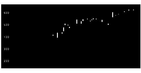 4912ライオンの株価チャート