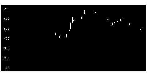 4917マンダムの株価チャート