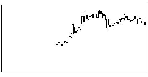 4923COTAの株価チャート