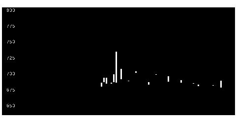 4926シーボンの株式チャート