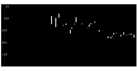 4936アクシージアの株価チャート