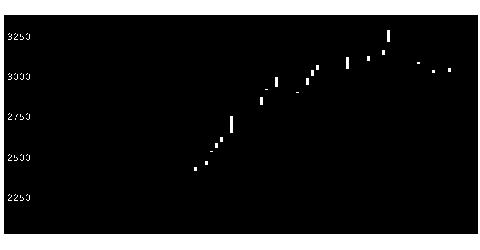 4958長谷川香料のチャート