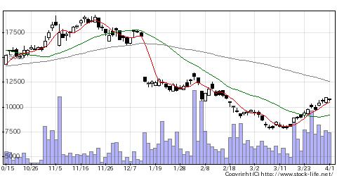 4970東洋合成の株式チャート