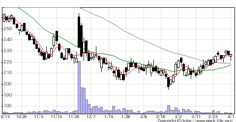 4978リプロセルの株式チャート