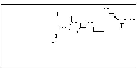4995サンケ化の株価チャート