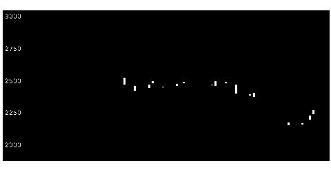 5008東亜石の株価チャート