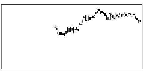 5011ニチレキの株価チャート