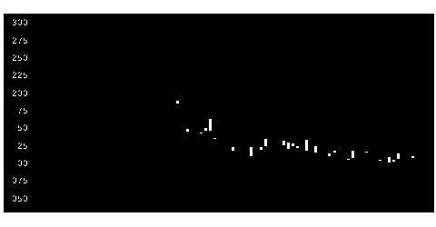 5015BPカストロの株式チャート