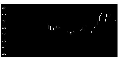 5017富士石油の株価チャート