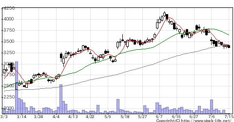 5021コスモHDの株価チャート