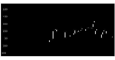5074テスHDの株式チャート