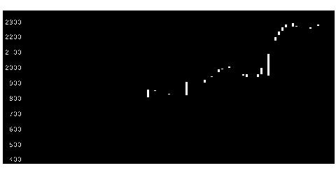5101浜ゴムの株式チャート