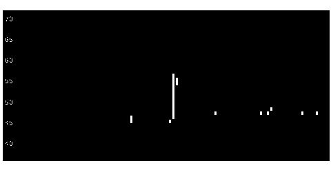 5103昭和HDの株式チャート