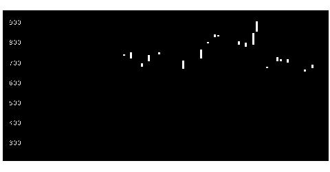 5105東洋ゴム工業の株式チャート