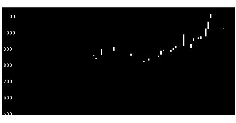 5121藤コンポの株価チャート