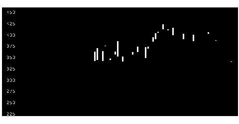 5142アキレスの株価チャート