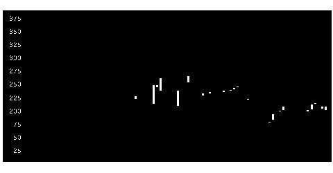 5161西川ゴムの株式チャート