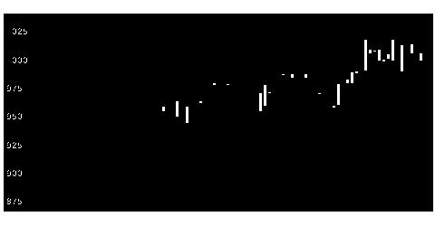 5185フコクの株式チャート