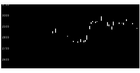 5186ニッタの株価チャート